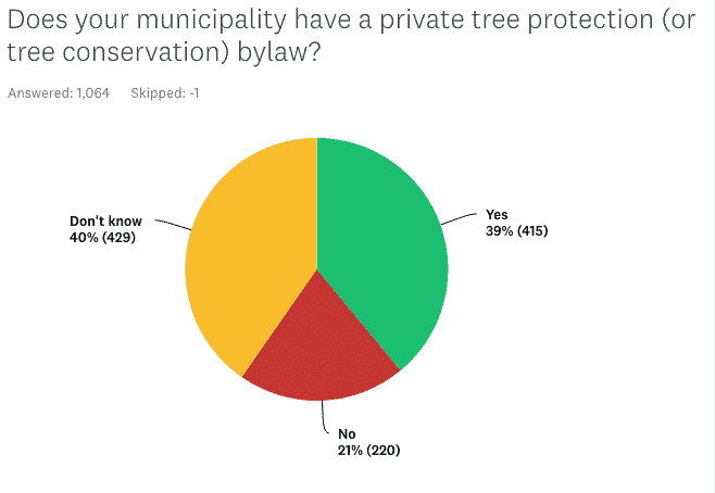 tree protection bylaw survey