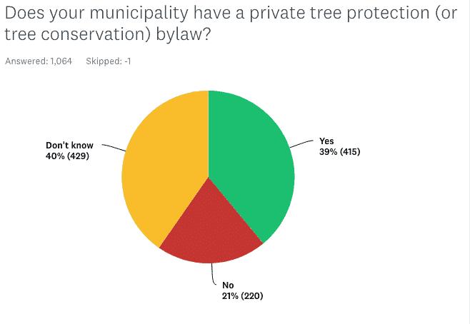 tree protection bylaw survey