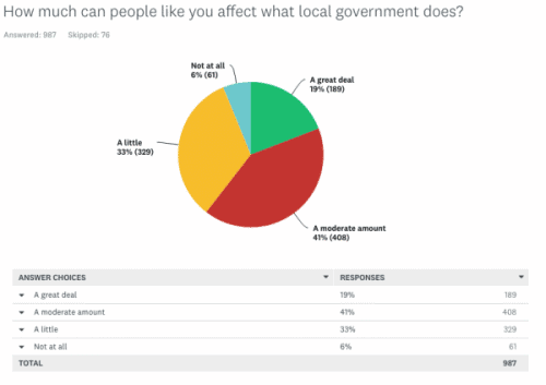 Garden Making survey affect local government